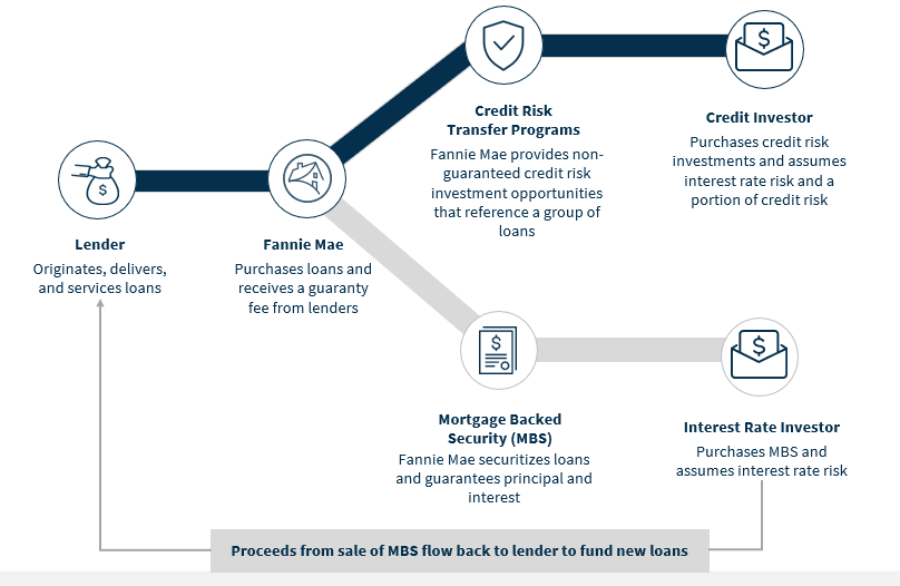 What is credit risk transfer?