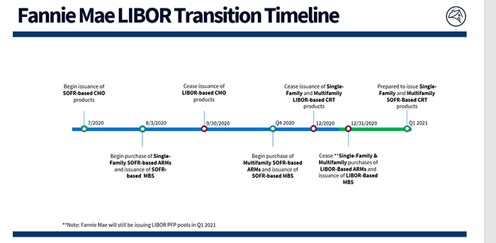 libor transition timeline